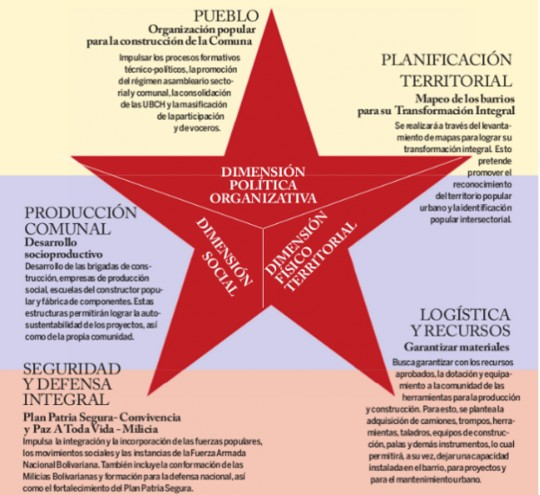 Vértices barrio Nuevo Tricolor